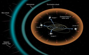 A rendition of the major regions of the heliosphere and locations of the Voyager and Pioneer spacecraft