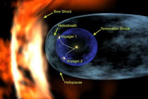 A sketch of the heliosphere